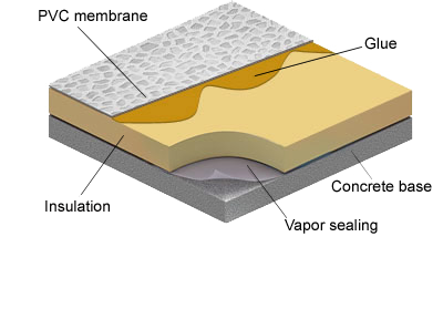Emimar Four Groups Of Protan Roofing Systems For Various