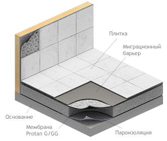 Гидроизоляция влажных помещений