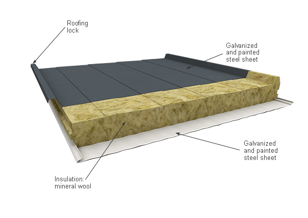 Emimar sandwich panels for Fire resistant roofing
