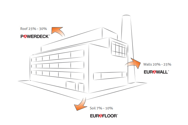 HEAT INSULATION SYSTEMS FOR INDUSTRIAL BUILDINGS